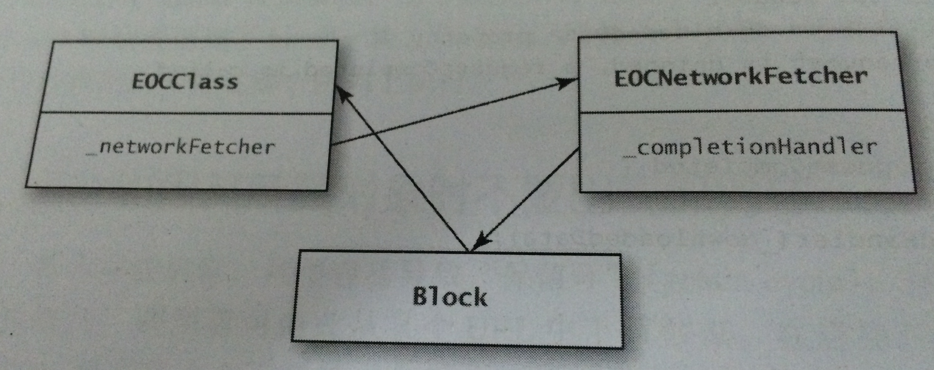 arc_block_retain_cycle.png